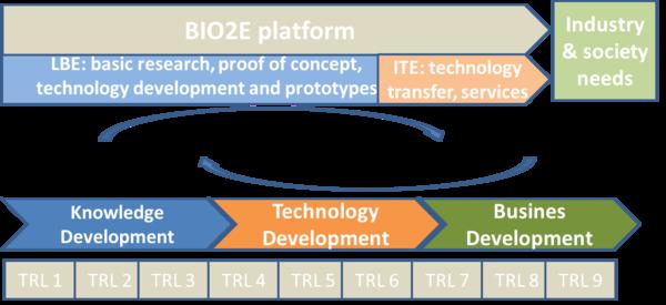 Bio2E